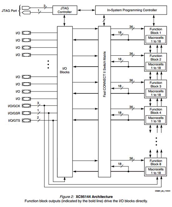 XC95144-10PQG100C